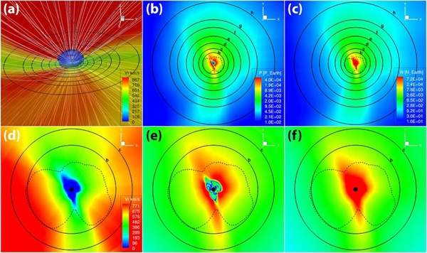 This series of plots shows: (a) the configuration of the stellar wind around TRAPPIST-1, with select magnetic field lines shown in white; (b) the normalized dynamic pressure of the stellar wind; (c) the normalized stellar wind density; (d-f) and close-up views of wind velocity, pressure, and density, respectively. Each planets' orbit is shown as a circular, solid black line and is marked with its corresponding letter. (Lingam et al.)
