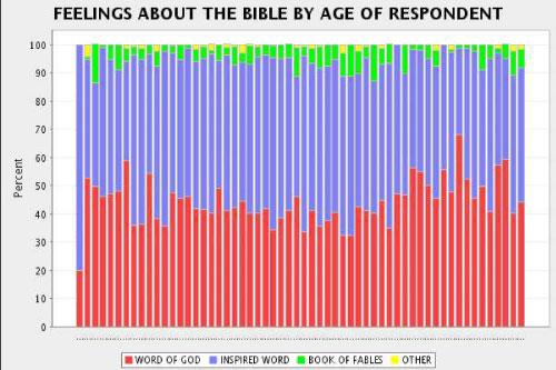 bibleAGEgodexists.jpg