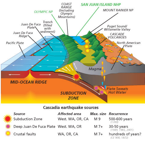 parks-plates_cascadia_subduction_zone_revised-01-482x470.jpg