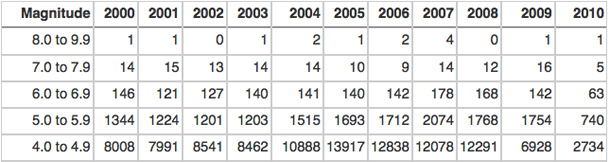worldquakes_2000-20101.jpg