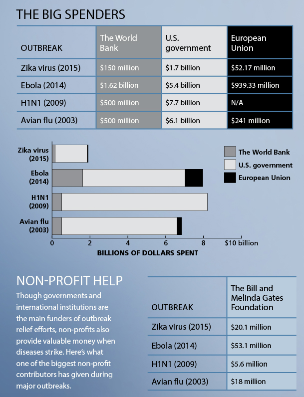 Costs-of-Fighting-Disease
