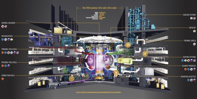 ITER Manufacturing Infograph - ITER