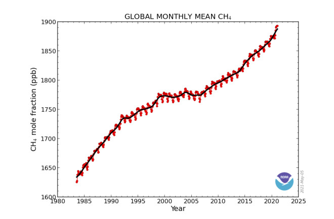 The Rise of Methane in the Atmosphere