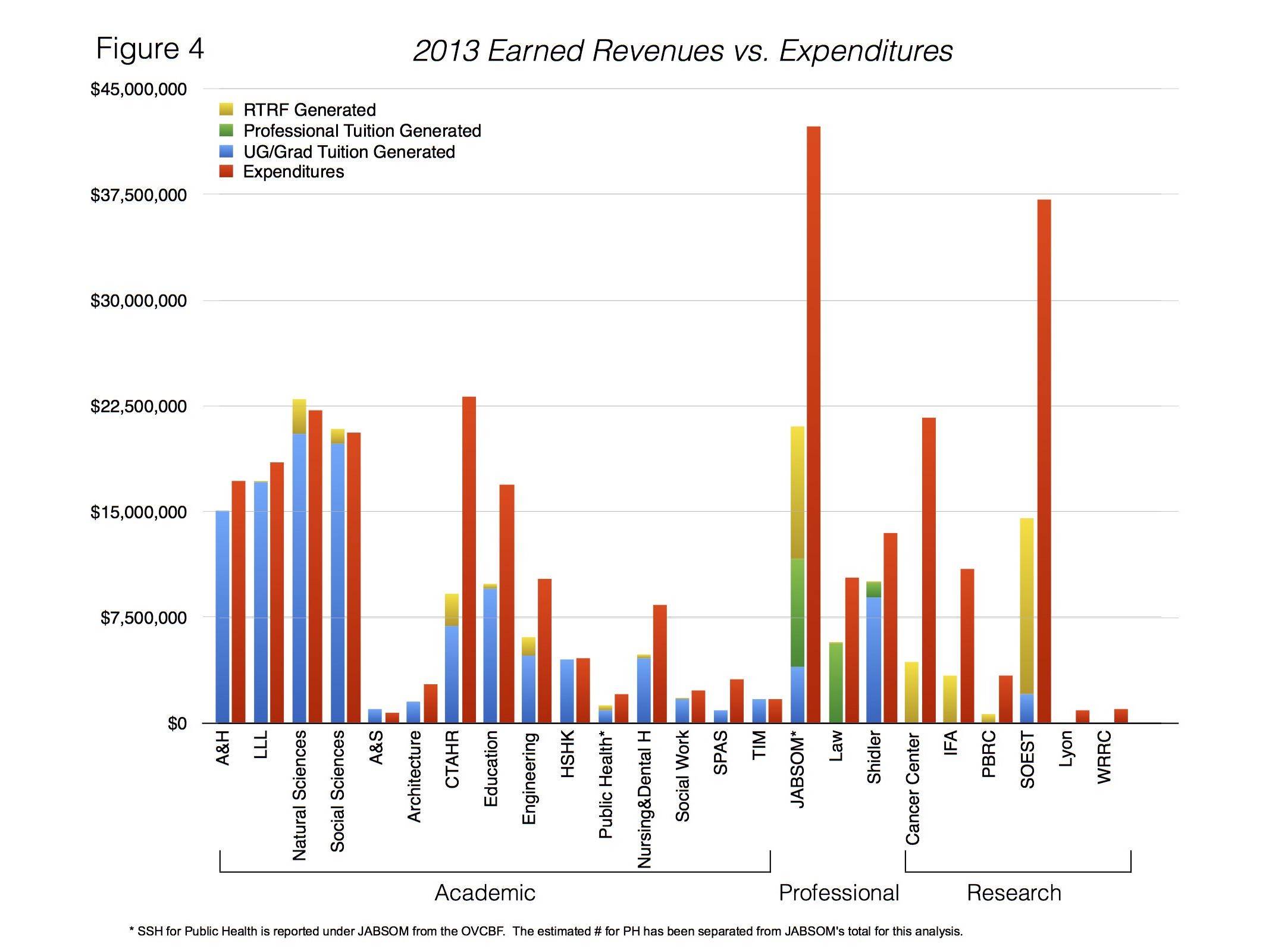 UH_Manoa_budget_unit_revenues_expenses.jpg