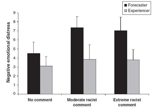 Distress_racism.jpg
