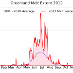 greenland_melt_area_plot_201212313-150x150.png