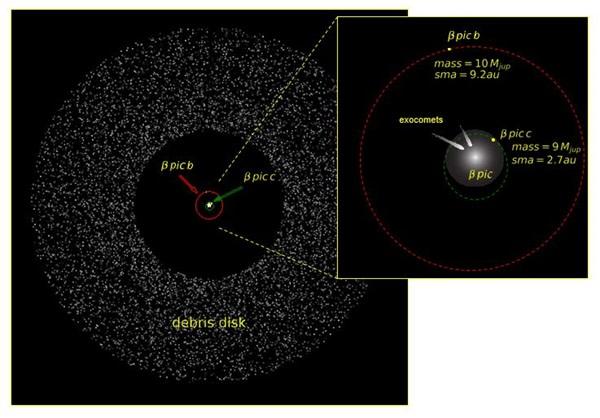 Beta Pictoris system - Rubini & Lagrange
