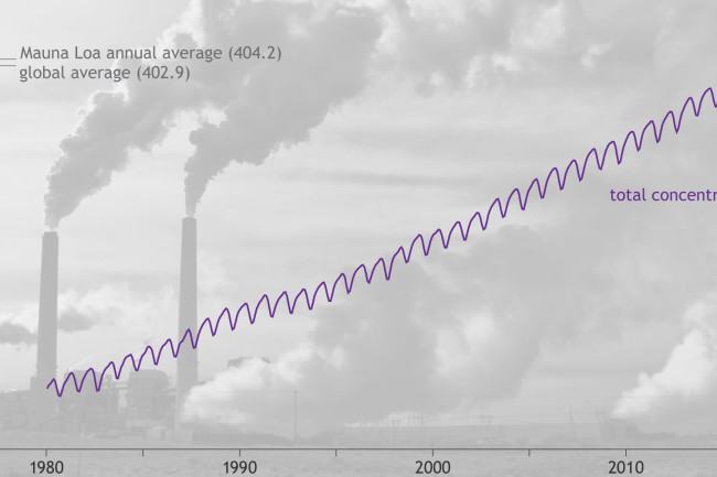 state-of-the-climate-2016-carbon-dioxide-graph.jpg