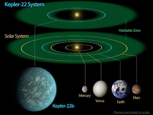 kepler22b_scale.jpg