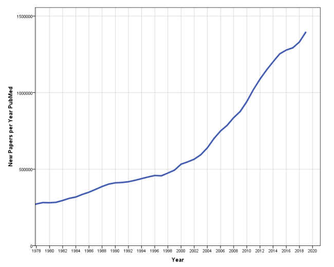 PubMed Papers Per Year 1980-2019