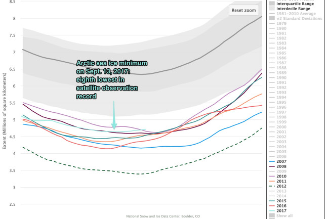 Charctic_Interactive_Sea_Ice_Graph___Arctic_Sea_Ice_News_and_Analysis-2.jpg