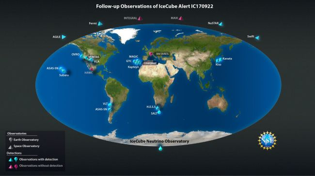 The alert IceCube sent once the neutrino's interaction with the ice was detected resulted in follow-up observations from about 20 Earth- and space-based observatories. This immense effort resulted in the clear identification of a distant blazar as the source of the neutrino — as well as gamma rays, X-rays, radio emission, and optical light. (Credit: Nicolle R. Fuller/NSF/IceCube)