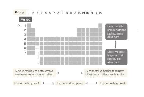 DSC-PT0719 02b Periodic Table Organization