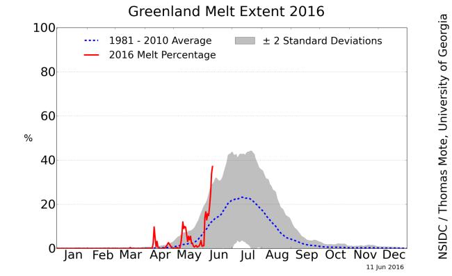 greenland_melt_area_plot.png