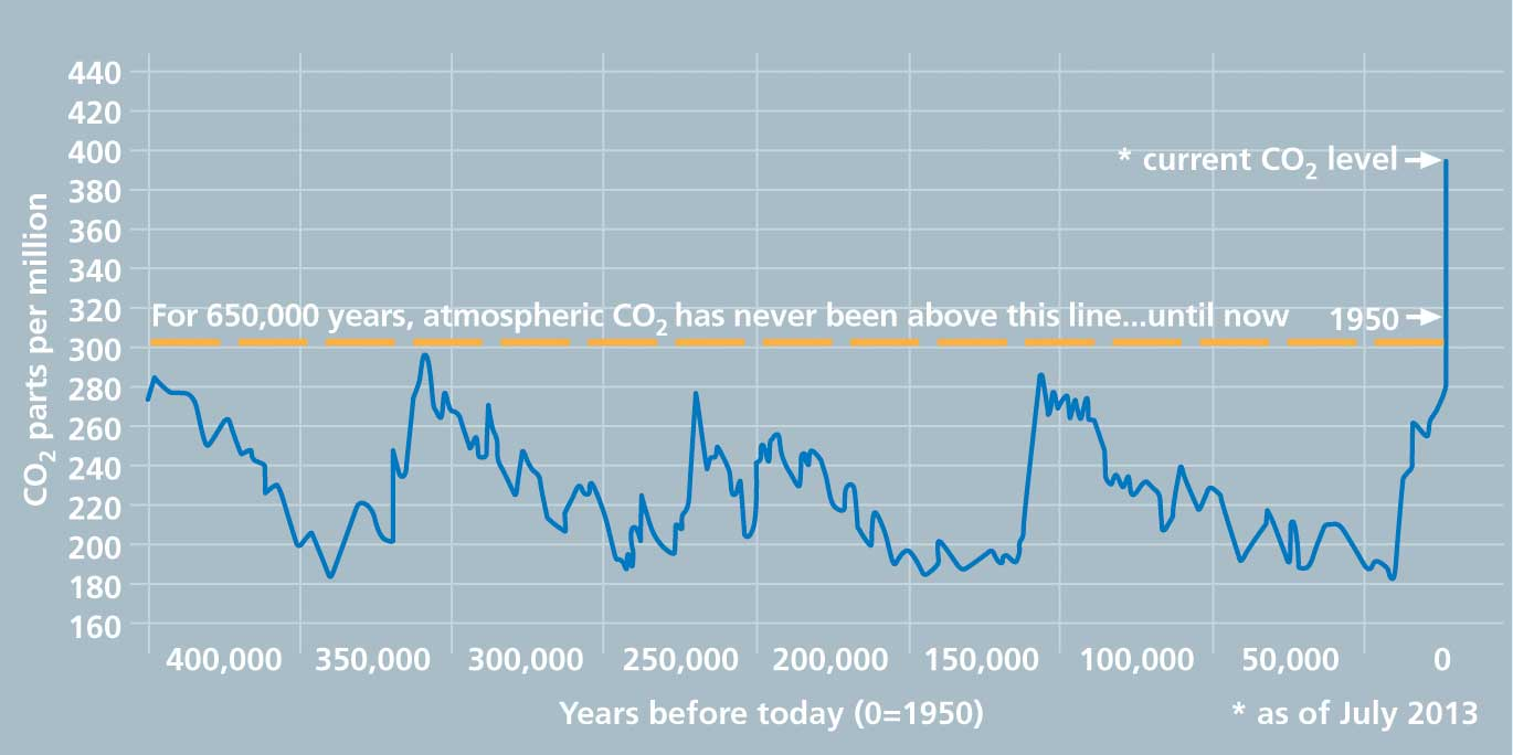 Graph CO2 over time - NOAA