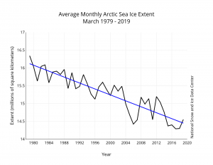 March-ice-trend-300x232.png