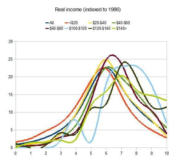 real income indexed to 1986 wordsum demographic  chart