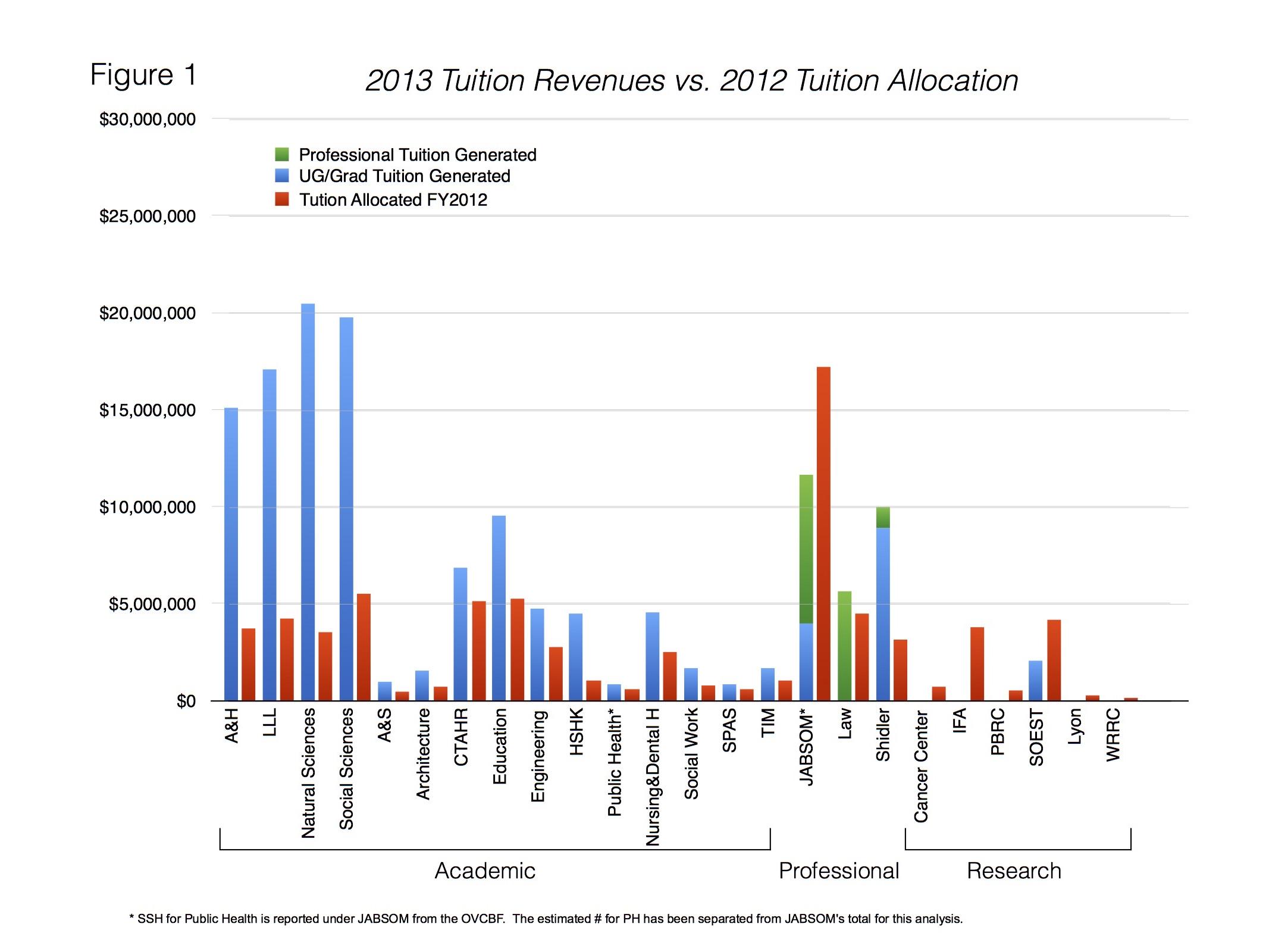 UH_tuition_allocation.jpg
