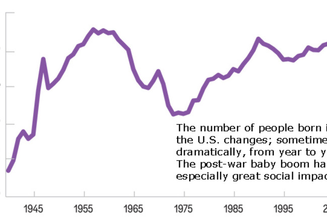 United States Births, 1940-Present