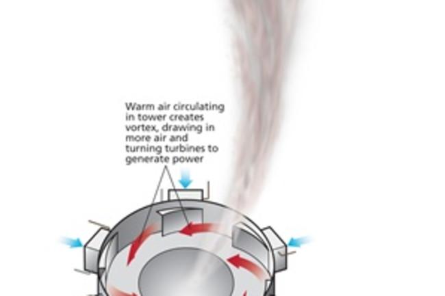 Vortex-Engine
