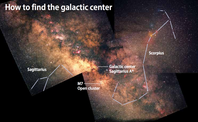 Sagittarius A*, at the Milky Way's core, lies in the constellation Sagittarius and to the east (left) of Scorpius. The region is rich with star clusters and nebulae. It's a perfect place to explore with binoculars under dark skies. (Credit: Sky images: Gerald Rhemann; Constellation outlines: Astronomy: Roen Kelly)
