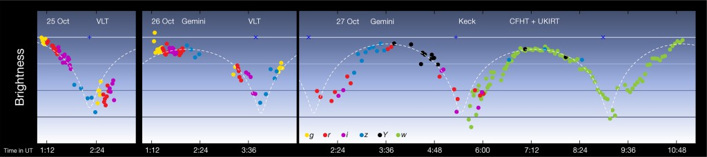 Sharply varying brightness of `Oumuamua indicates a long, tubular shape. Like a more extreme version of known comets and asteroids or...like some fictional starships. (Credit: ESO/K. Meech et al)