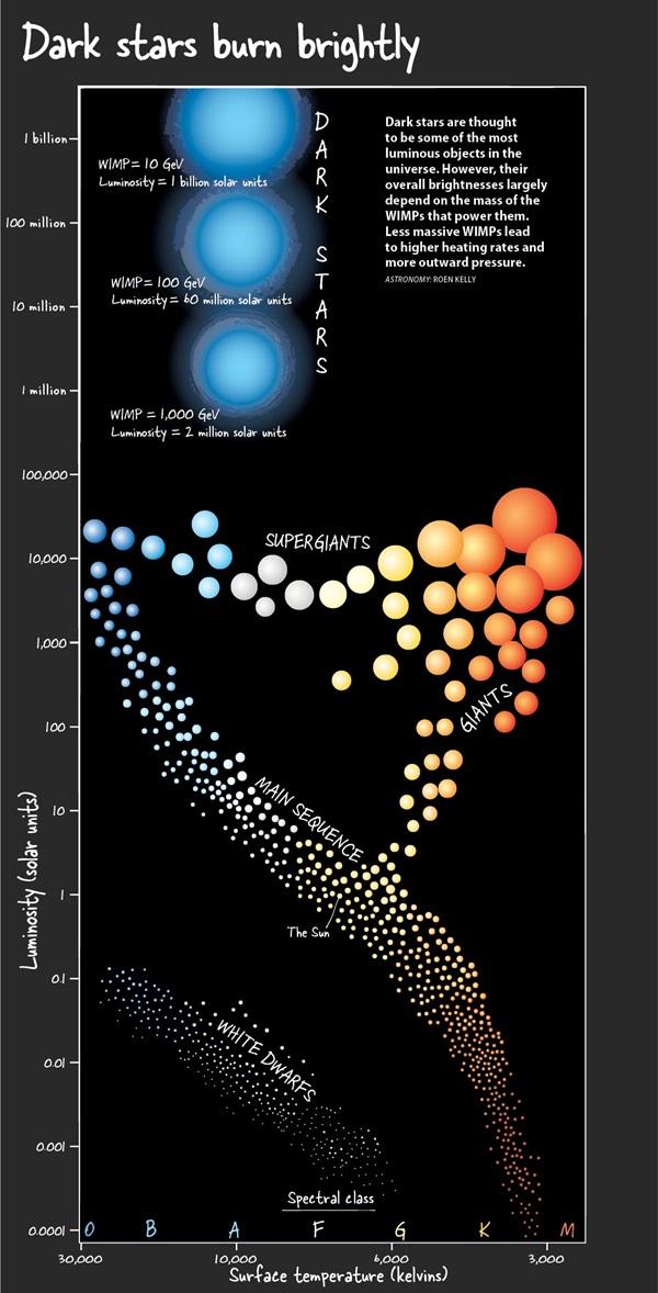 Dark Stars Burn Brightly - Kelly/Astronomy