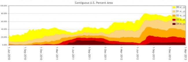 U.S.-Drought-evolution-1024x342.jpg