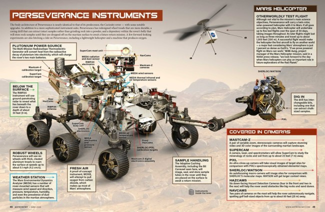 Perseverance Rover Instruments, Infographic - NASA, Astronomy magazine