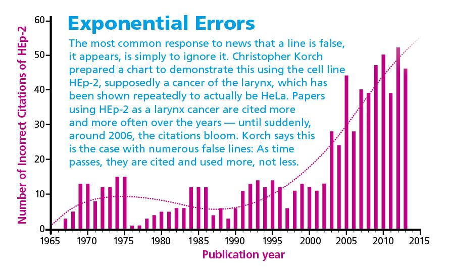 exponential-errors