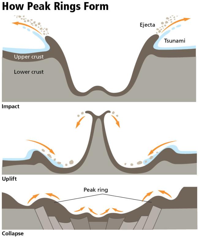 how-peak-rings-form