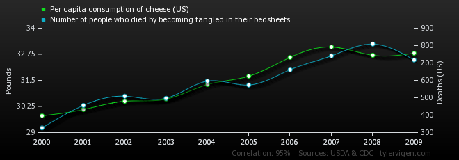 per-capita-consumption-of-cheese-us_number-of-people-who-died-by-becoming-tangled-in-their-bedsheets.png