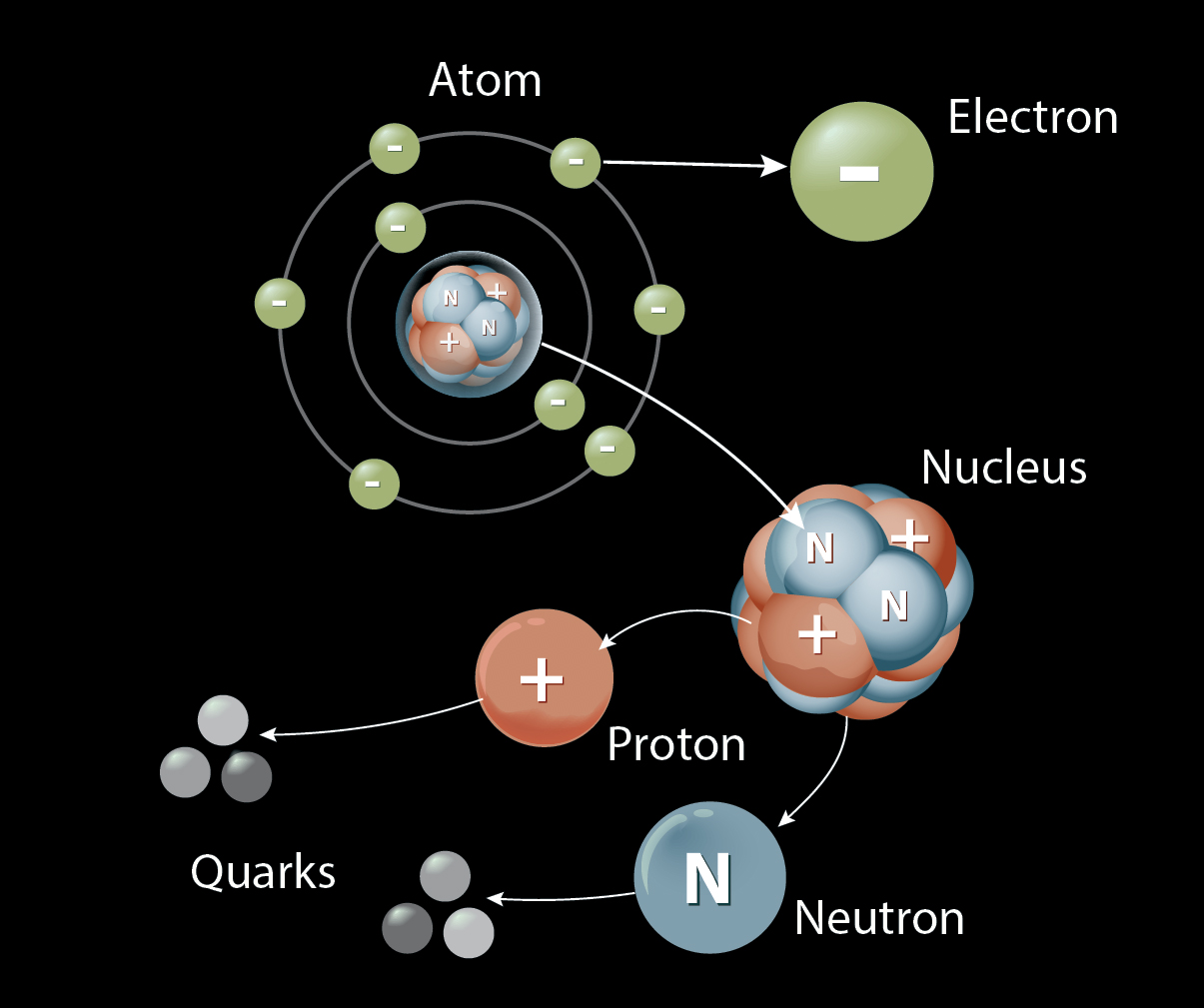 Everything Worth Knowing About The Periodic Table | Discover
