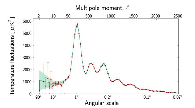 Planck power spectrum 625