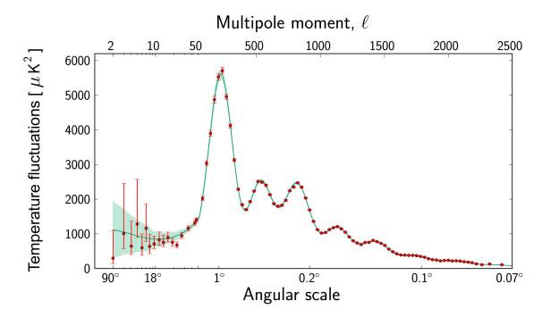 Planck power spectrum 625 - ESA