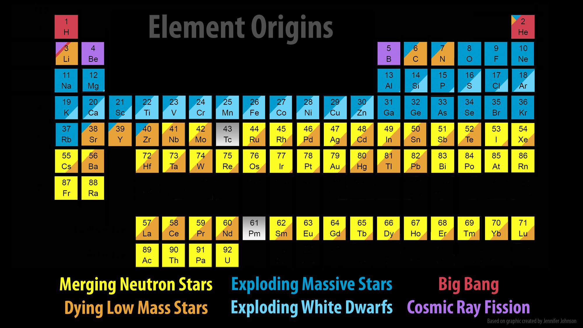 Element Origins, Neutron Stars - CalTech