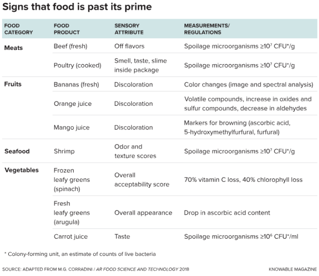 Signs that food is past its prime
