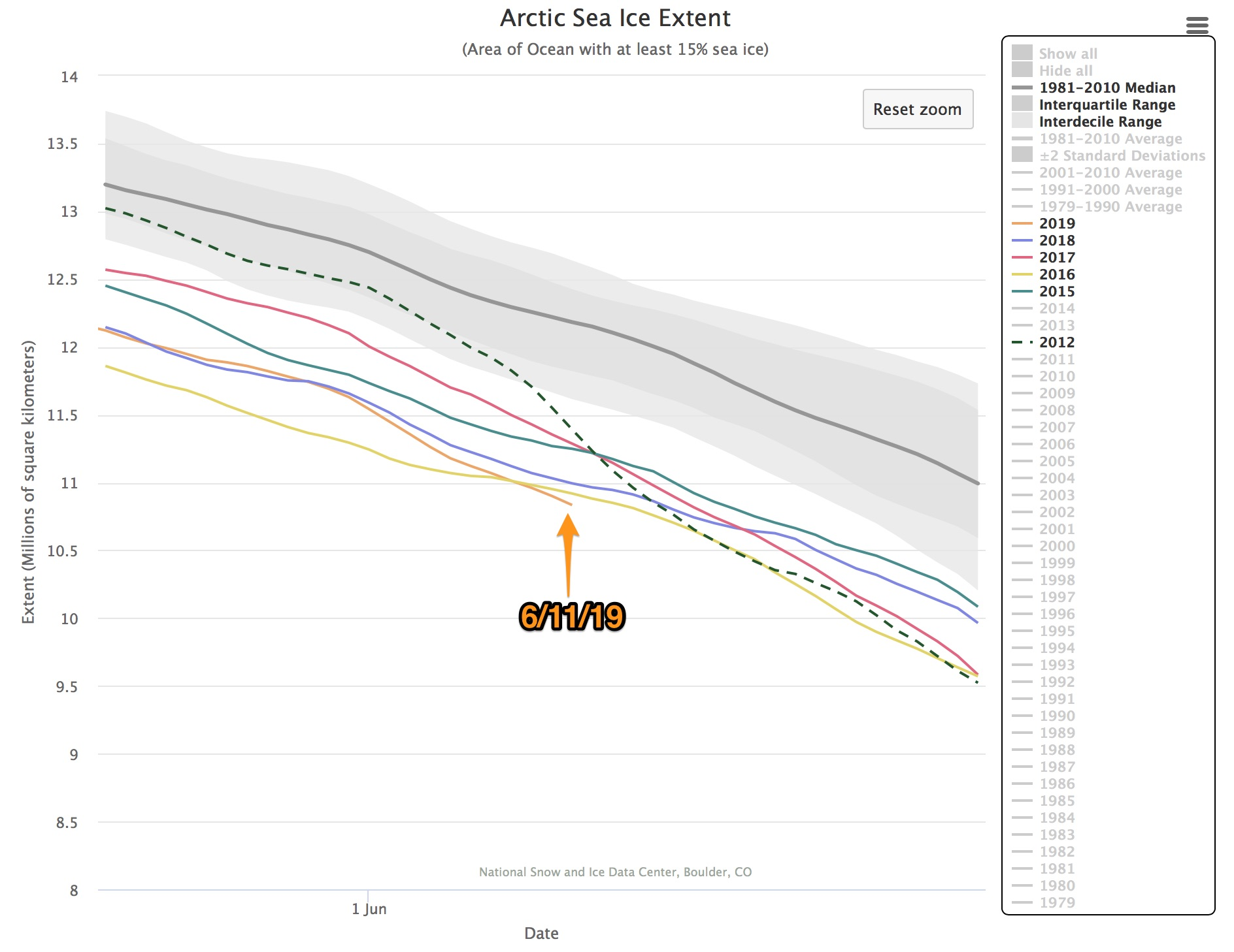 Charctic Interactive Sea Ice Graph Arctic Sea Ice News and Analysis-2