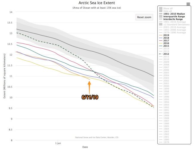 Arctic Sea Ice Graph - June 11 2019 - National Snow and Ice Data Center