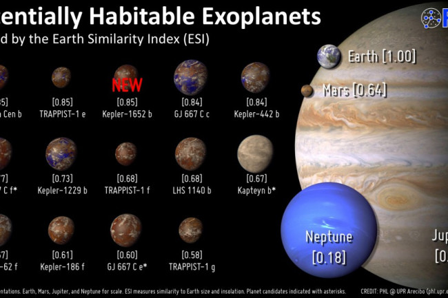 Exoplanets (planets around other stars) ranked by researchers at the Planetary Habitability Lab at the University of Puerto Rico. Note the abundance of disclaimers; the truth is, we know little about these planets beyond their size and their distance from their stars. (Credit: UPR Arecibo)