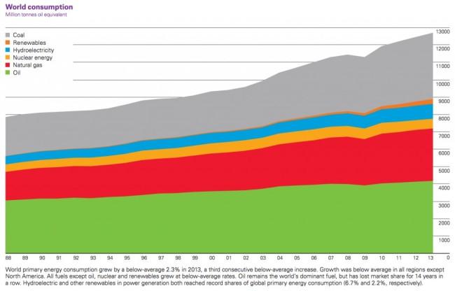 World-Energy-Consumption-1024x656.jpg