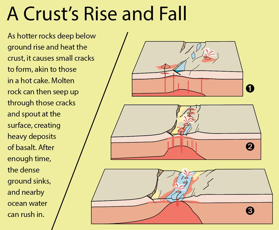 A crust's rise and fall