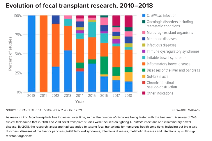 fecal transplant research graph