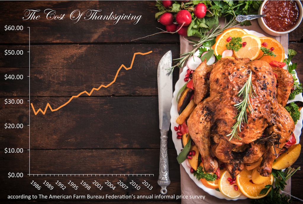 Cost_of_Thanksgiving-1024x689.png