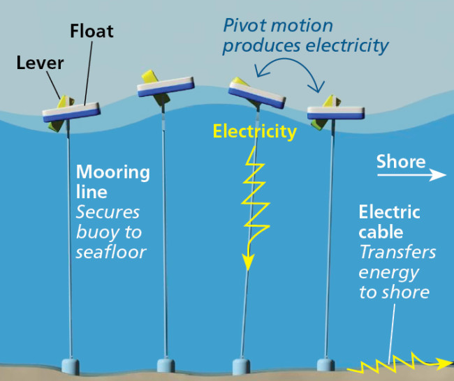 Power Buoy Infographic