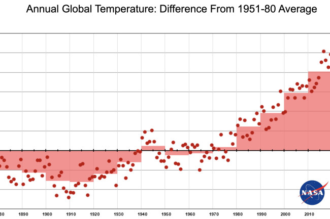 Long Term Global Warming Trend