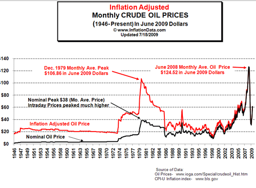 Inflation_Adj_Oil_Prices_Ch.png
