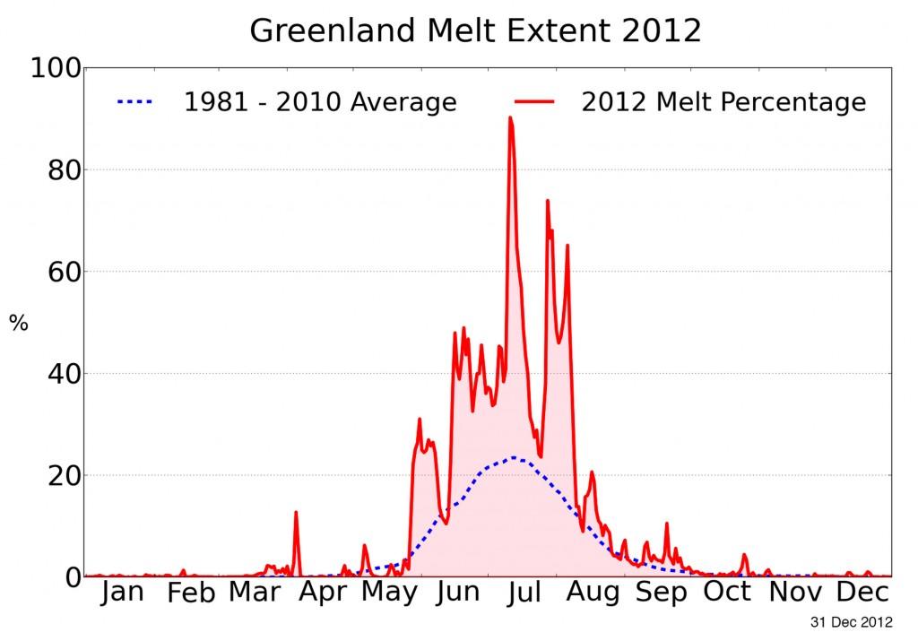 Greenland-ice-melt-extent-2012-1024x715.jpg