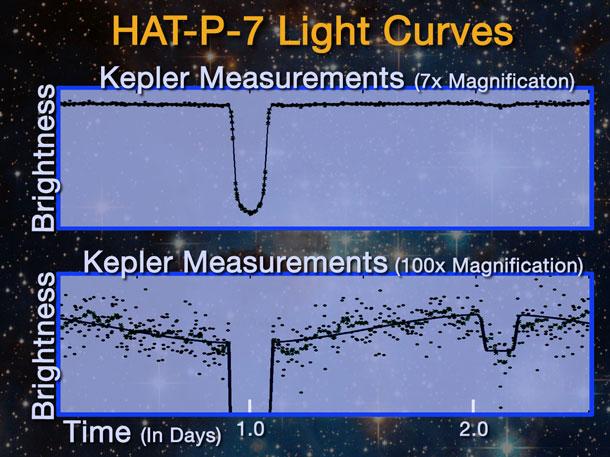 kepler_hatp7b.jpg