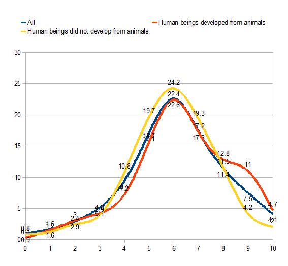 all, human beings did not develop from animals, human beings developed from animals wordsum demographic  chart